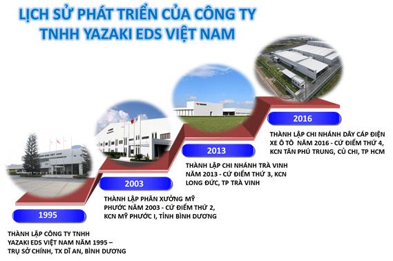 Công ty YAZAKI EDS Việt Nam