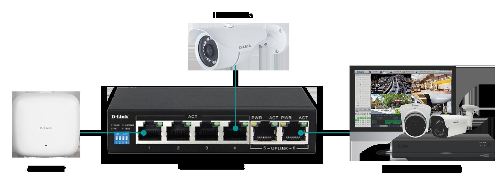 Tính Năng VIDEO QoS Switch Dlink DES-F1006P-E
