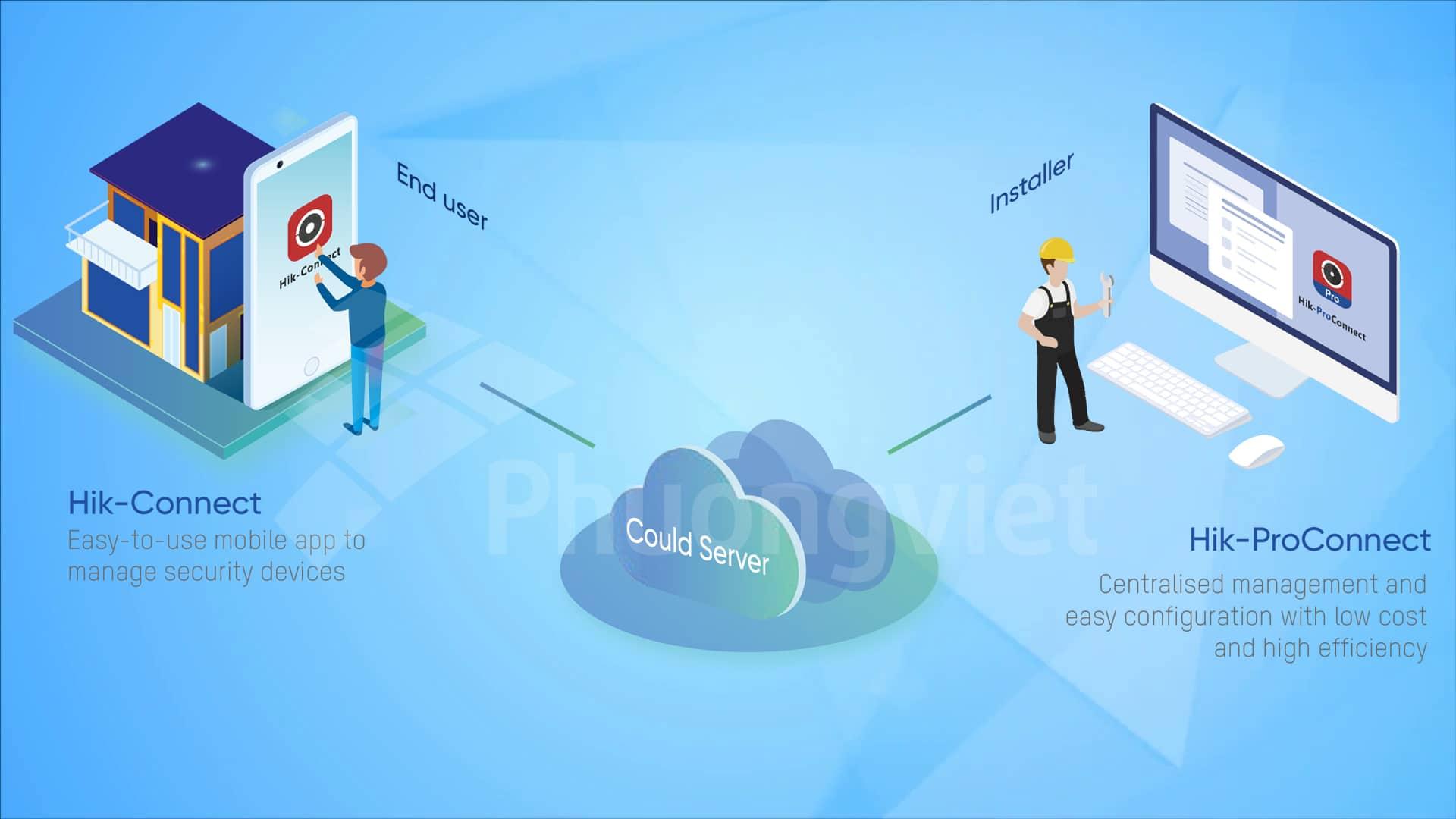 hik proconnect cho phép giám sát bảo trì thiết bị từ xa